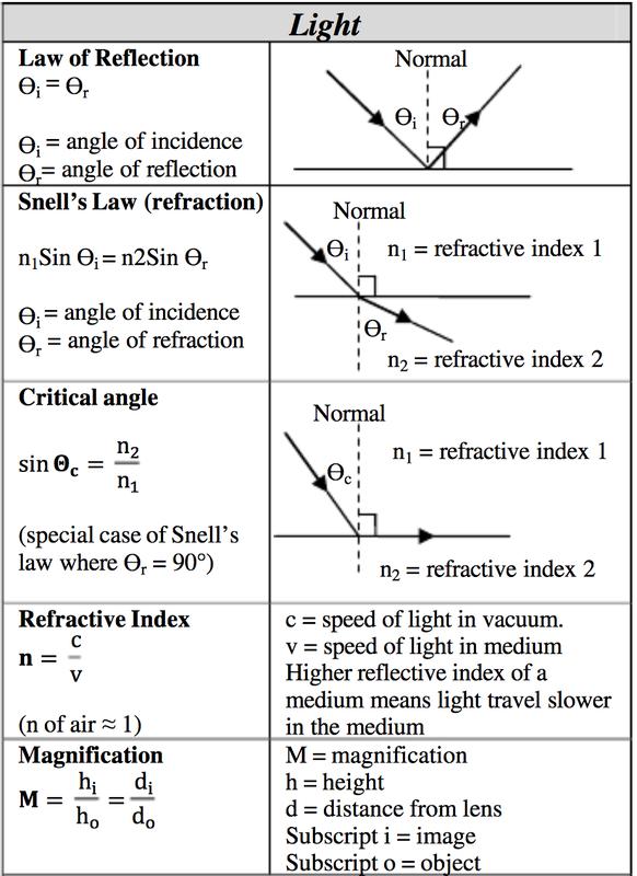 Science Help Sheet For High Schoolers Science Light Mathematics Quimica Fisica Fisica Matematica Ciencias Fisicas