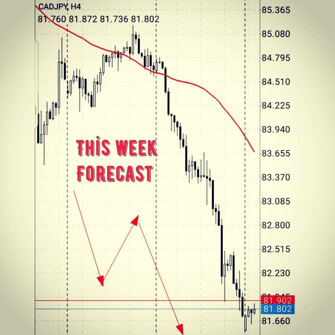 Cad Jpy Forecast It Is Not Signal Only Forecast Join Our