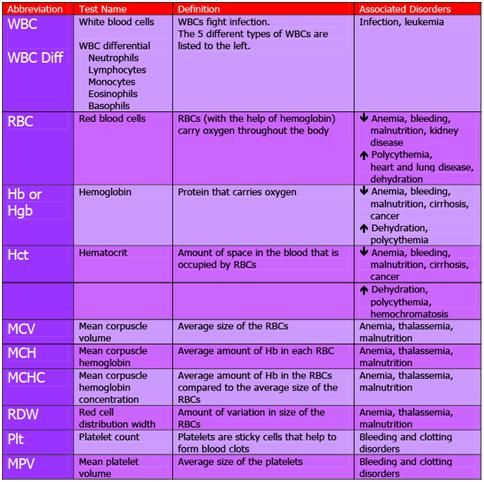 blood test chart template
