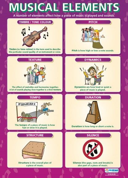 Dynamics | Music Educational School Posters … | Pinteres…
