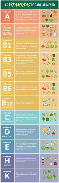 Conheca Os Alimentos Que Sao Ricos Em Cada Vitamina Vitaminas