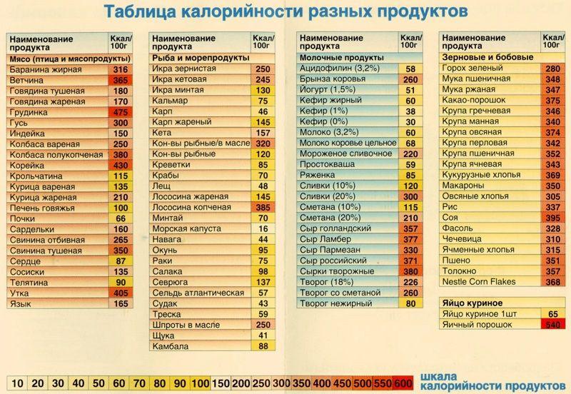 таблица калорий для похудения меню