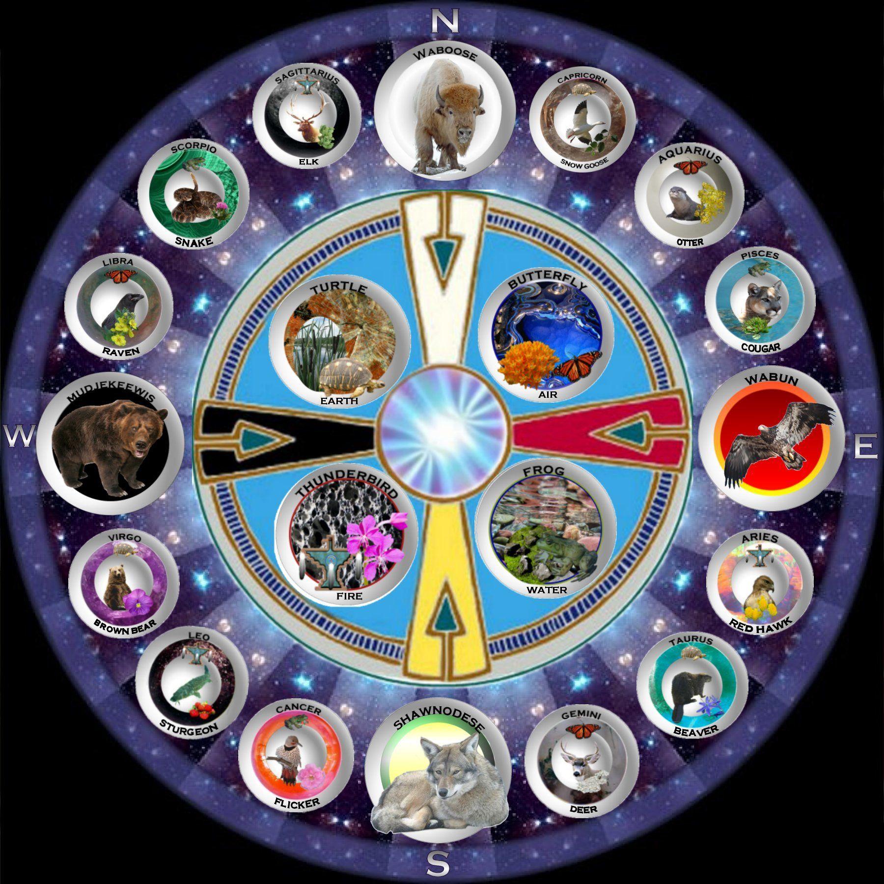 American Indian Medicine Wheel