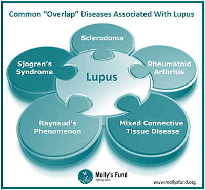 list of autoimmune diseases and symptoms pdf