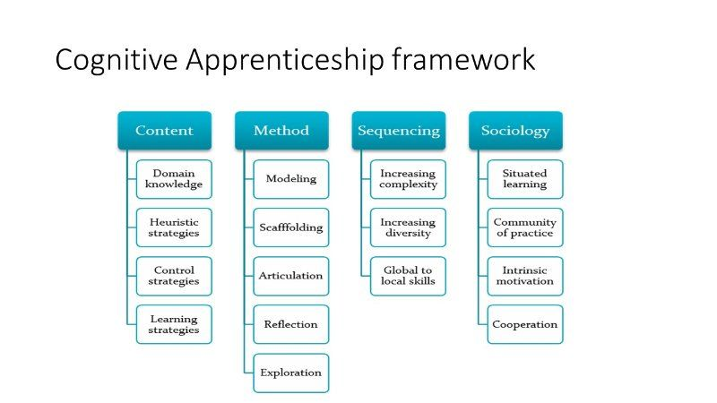 Cognitive Apprenticeship A better Learning Approach