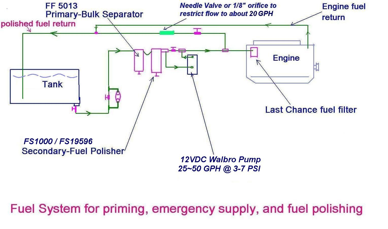 Combo Fuel System DiagramJPG (1528×902) | sailing | Pinterest