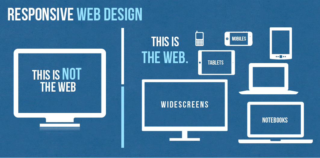 Why Is Responsive Web Design So Important For Your Website Web Design Responsive Web Design Mobile Web Design