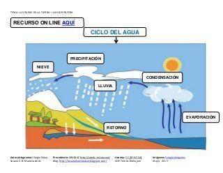 8 Ideas De Hidrosfera Tierra Primitiva Aguas Subterraneas Mapa Conceptual