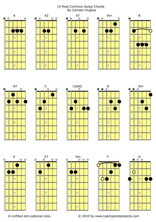 15 guitar chords | Guitar & other instruments | Pinterest | Guitar ...