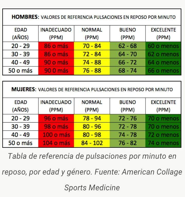 tabla de pulsaciones por minuto