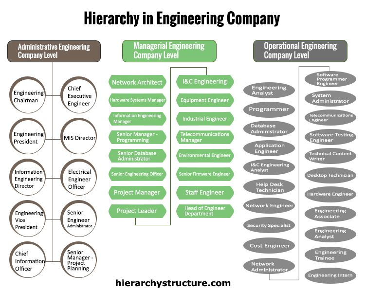 Engineering Company Hierarchy Chart Engineering Companies