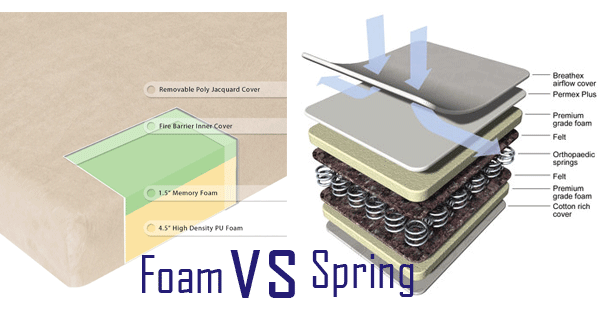 Memory Foam Vs Spring Mattress What Is