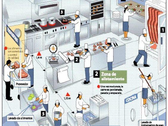 Dise o de restaurantes cocinas industriales for Distribucion cocina restaurante