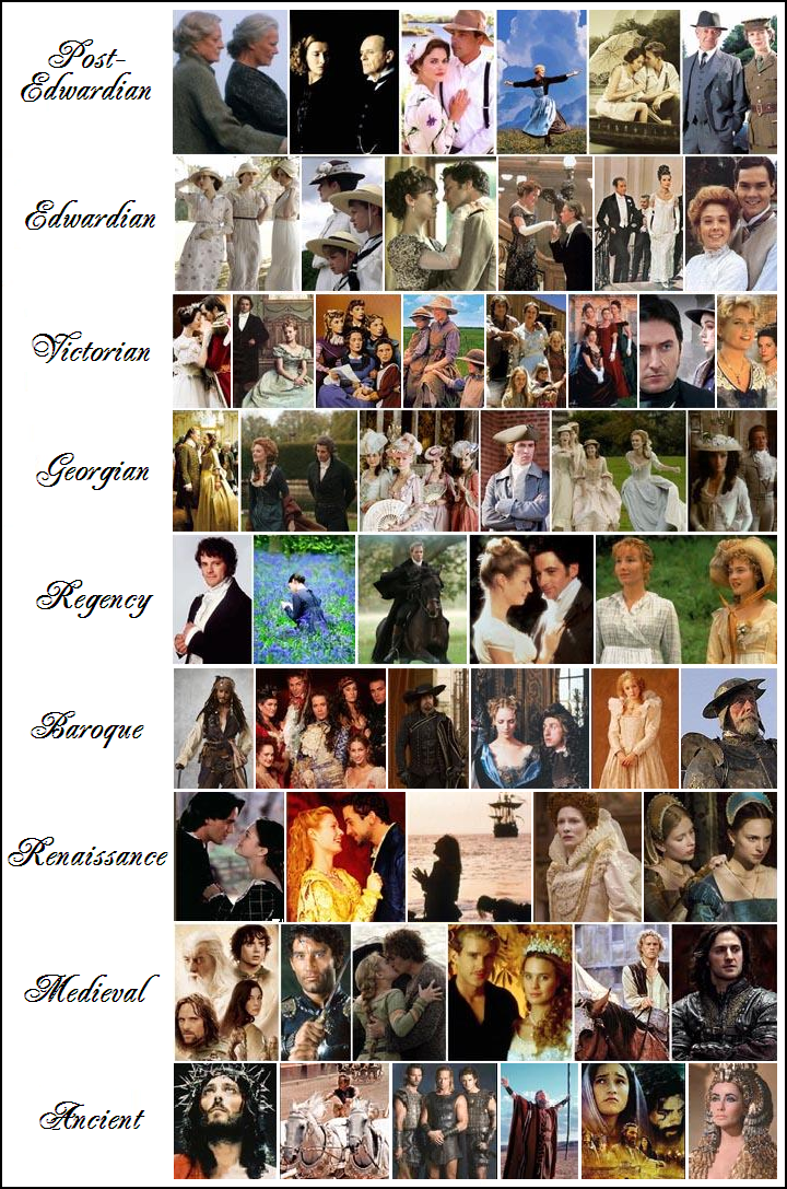 Enchanted Serenity of Period Films: INDEX to Period Dramas, Costumes