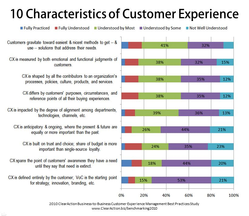 customer satisfaction important characteristics How to measure customer satisfaction websites and social media are an increasingly important and influential forum for customer satisfaction surveys.