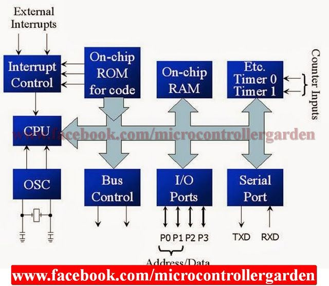 Block diagram and pin diagram of 8051 microcontroller with description. |  Microcontrollers, Block diagram, Diagram