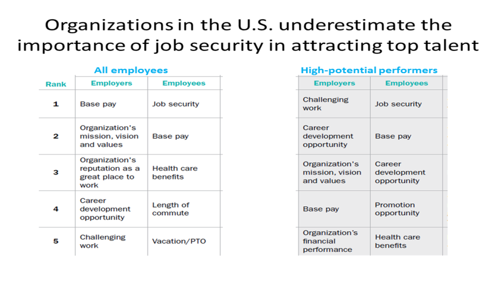 Tip Let Candidates Know About Your Company S Job Security There Are Important Disconnects Between What Employees Report Will Job Security Company Job Job