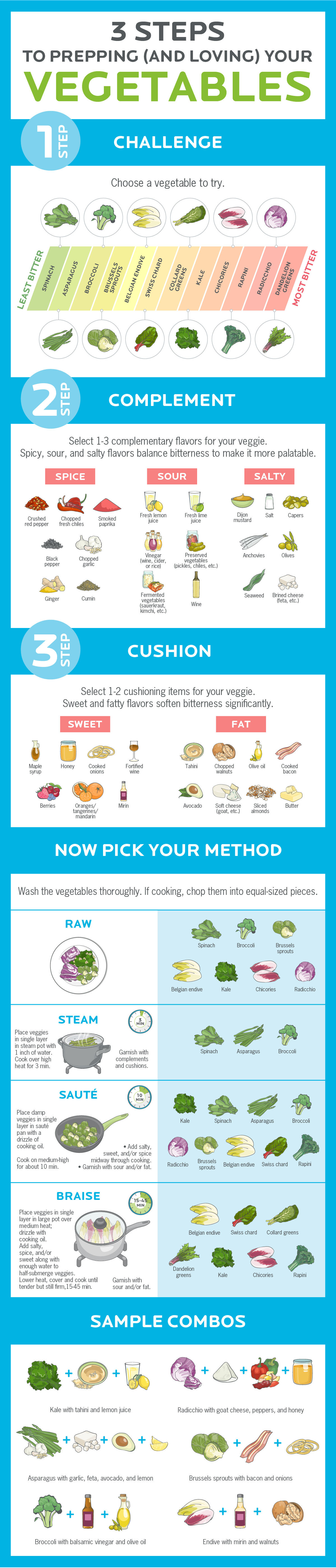 3 Steps to Prepping and Loving Your Vegetables #infographic