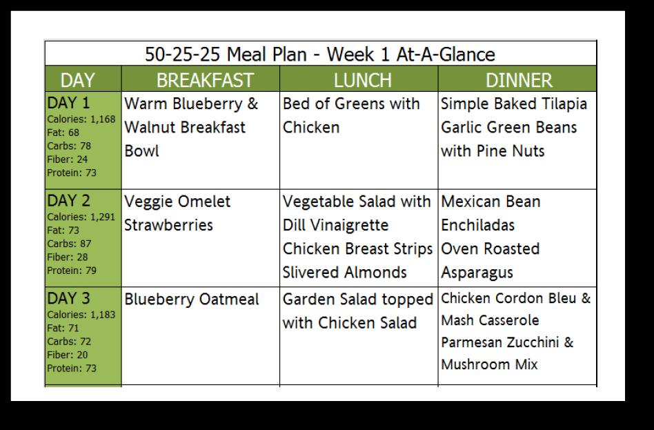 is 50 carbs 25 protein 25 fat diet