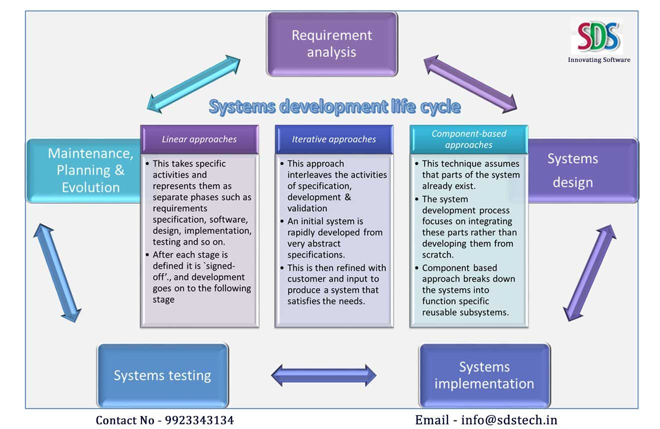The Systems Development Life Cycle (SDLC) as a ...