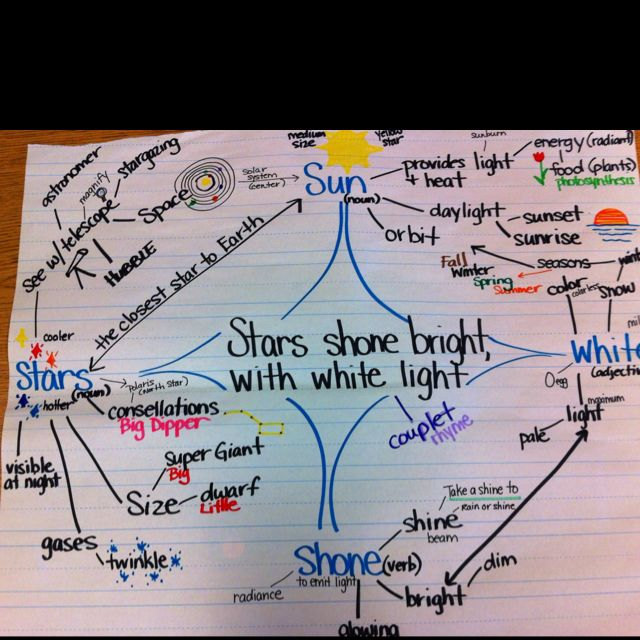 Poetry station mind-mapping Anchor Charts Pinterest Anchor charts - copy world map graphic creator