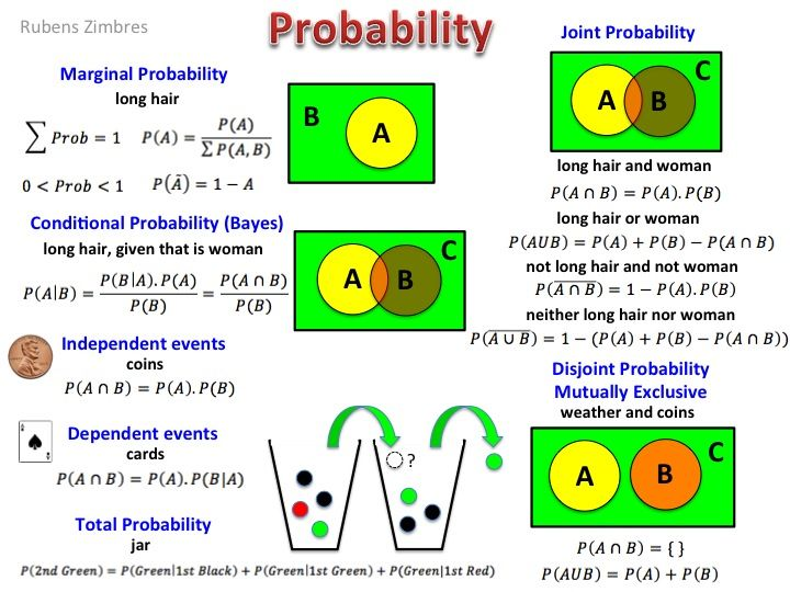 A Cheat Sheet on Probability - Data Science Central