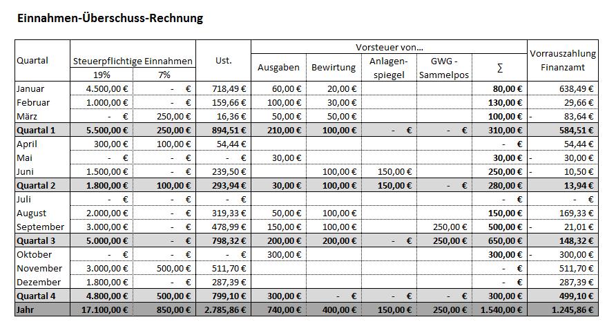 Einnahme Uberschuss Rechnung Excel Vorlage Rechnung Finanzen