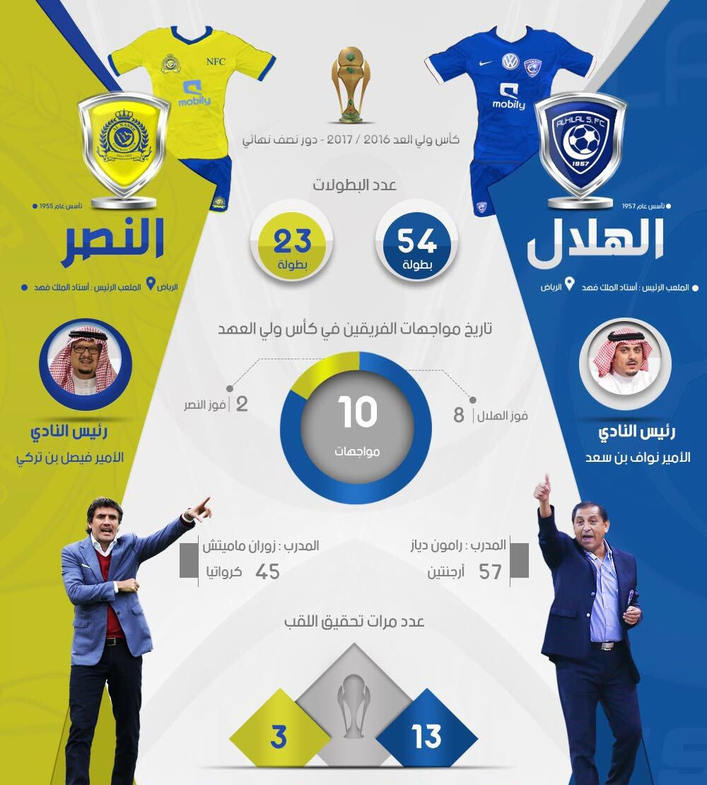 مشاهدة مباراة الهلال والنصر اليوم بث مباشر Sports News Nfc Sports