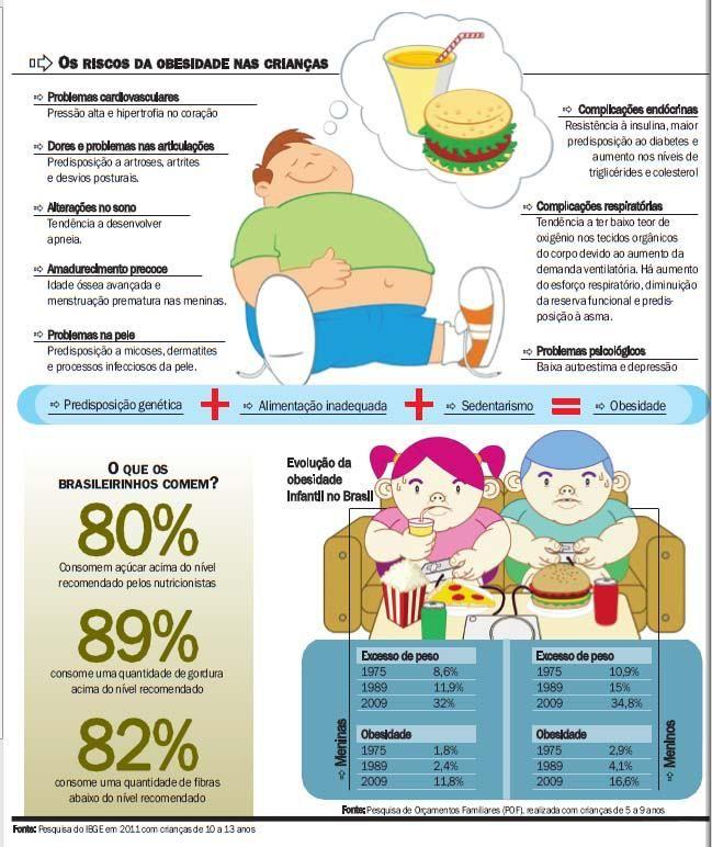 Os Riscos Da Obesidade Em Crianças Obesidade Infantil