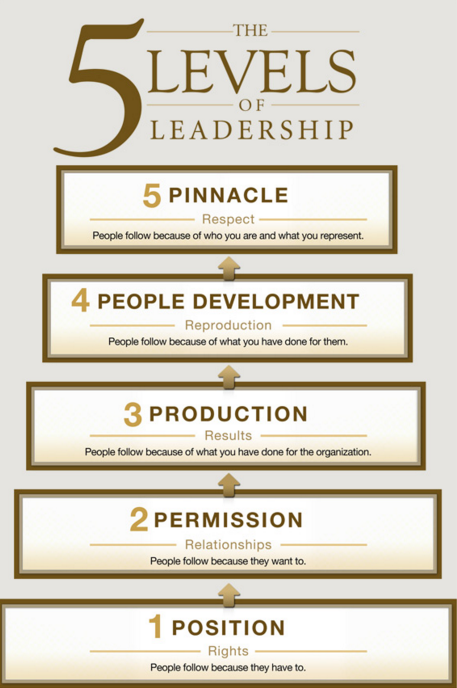 5 Levels of Leadership by John C Maxwell