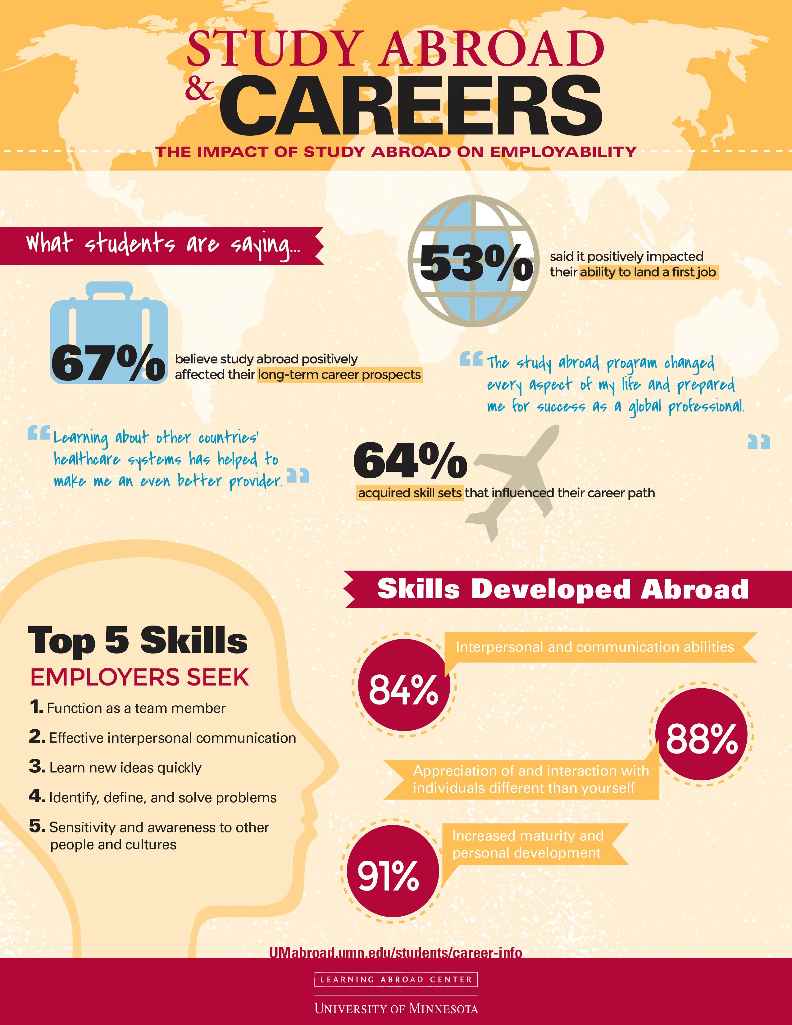 Study Abroad Careers Impact Of Study Abroad On Employability Student Employment Study Abroad International Students