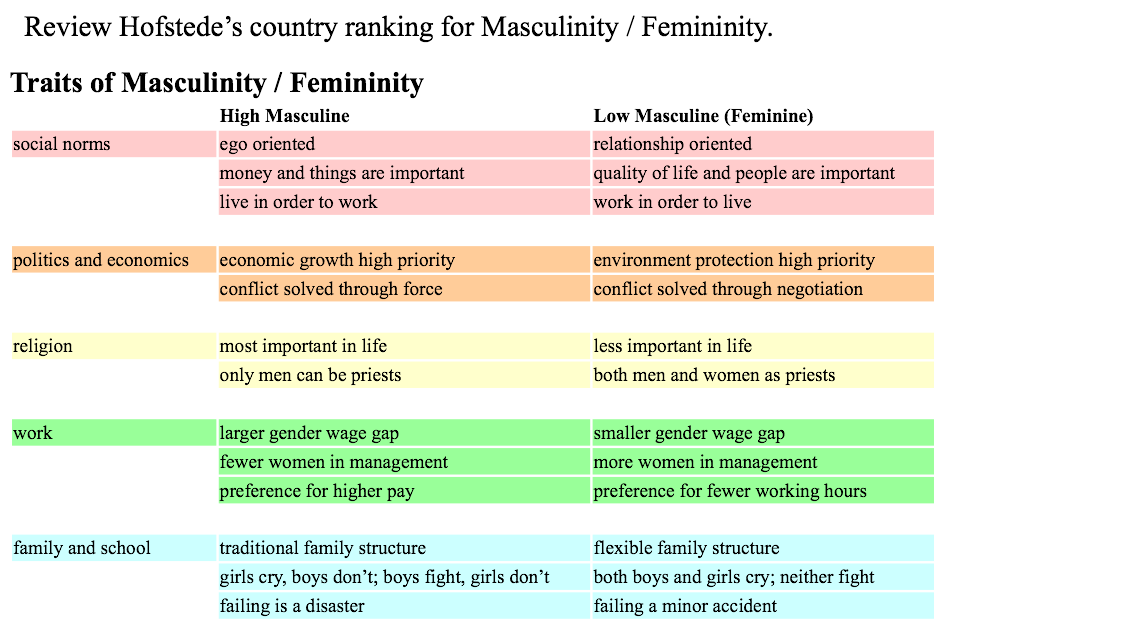 an analysis of masculinityfemininity by hofstede Hofstede's five cultural dimensions were classified as the dependent variables only individuals indicating their gender and answering all of the cultural dimension questions (n = 384) would used in the analysis.