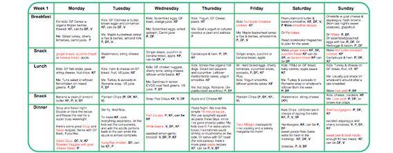 gluten free dairy free sugar free diet