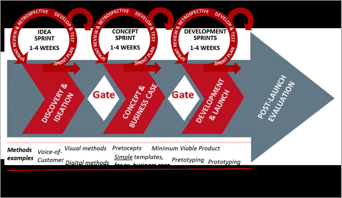 Agile Scrum Stage Gate Agile scrum, Innovation