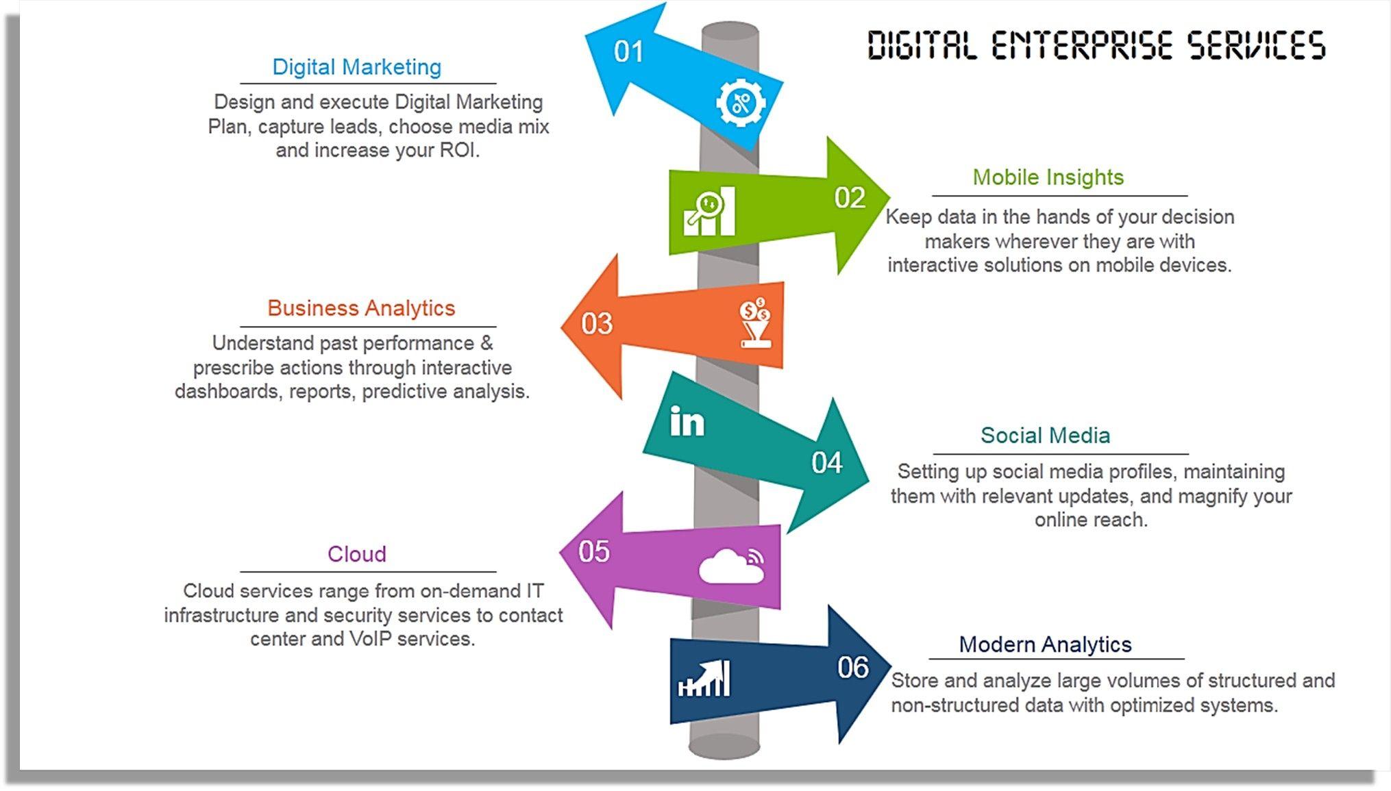 15 Ways To Turn A Very Text Heavy Bullet Ridden Slide Into Amazing Presentation Hackathon Part 3 Digital Marketing Plan Digital Marketing Design Digital Enterprise