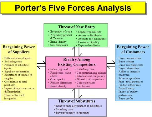 advantages of porters five forces
