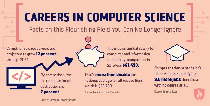 Careers In Computer Science Facts Science Facts Computer Science Programming Computer Science
