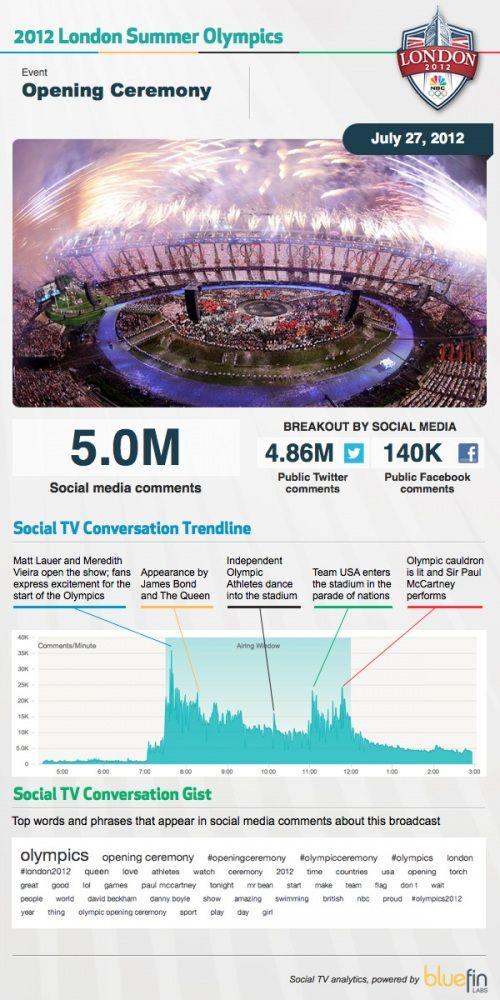 http://comunicaromarketing.wordpress.com/2012/07/30/los-primeros-juegos-olimpicos-sociales/ La inauguración de los #JJOO en las #redessociales #socialmedia #Londres2012