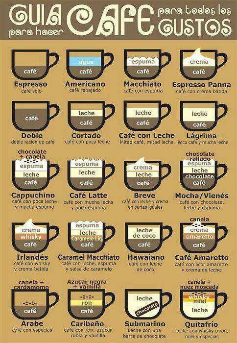 Guia de cafes