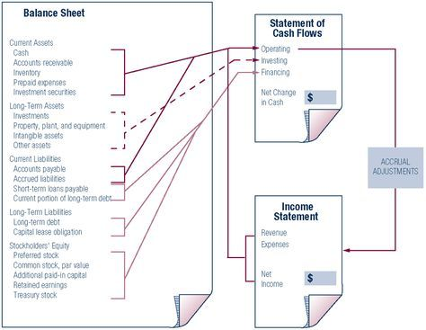How the Statement of Cash Flows Relates to the Balance Sheet and the