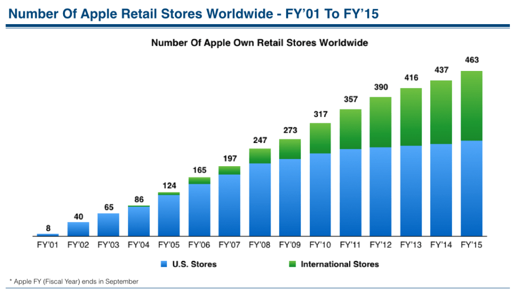 Number of Apple Retail Stores Worldwide FY 2015 Apple