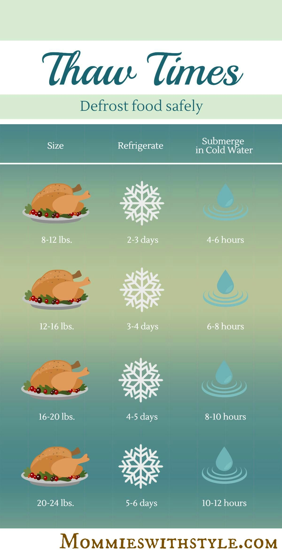 15+ Thanksgiving Infographic Examples, Ideas & Templates - Daily Design Inspiration #37