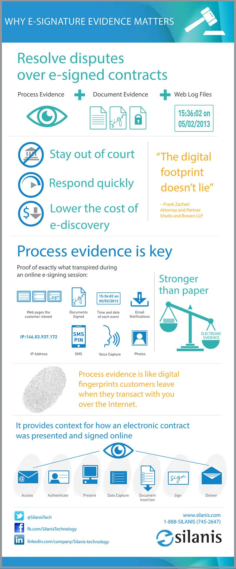 To Settle Confusion Around The Legality Of E Signatures Silanis Has Created An Infographic Around How And Why E Signature Evidence Matters Citing Resources Fo