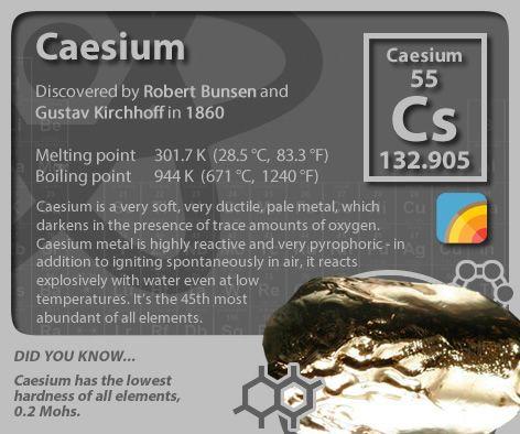 #periodictableofelements #periodictable #caesium