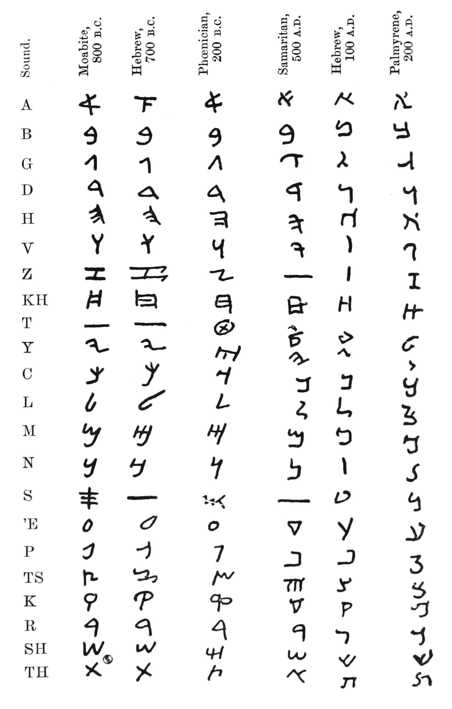 Ancient Alphabets