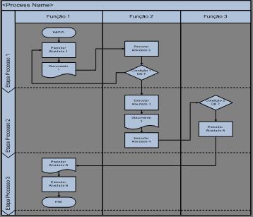 modelos de fluxogramas