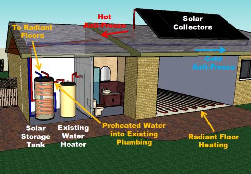 Solar Thermal Radiant Floor Heating Google Search Radiant Floor Heating Radiant Floor Solar Water Heating