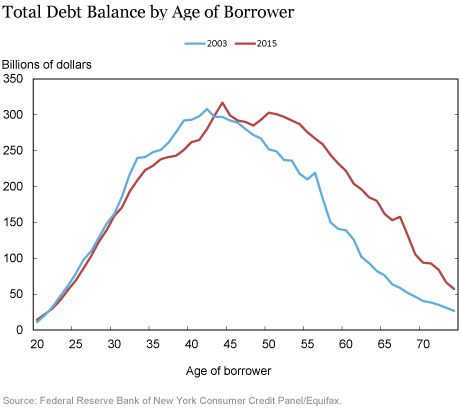 The Graying Of American Debt