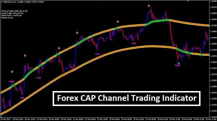 Cap Channel Trading Indicator Mt4 Forextradinginfoandeducation