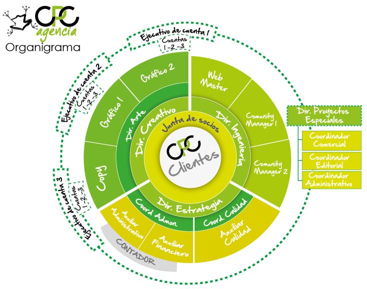 Organigrama Circular Razón De Ser Clientes Forma De